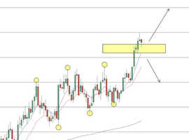 FOREX - Educational & Technical Analysis Group