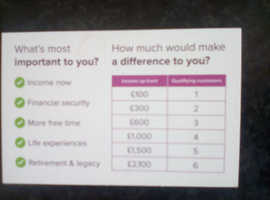 How much extra income would make a difference every month?