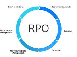 Offshore RPO India | Recruitment Support | ANS Affiliate Solutions